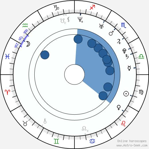 Bergüzar Korel wikipedia, horoscope, astrology, instagram
