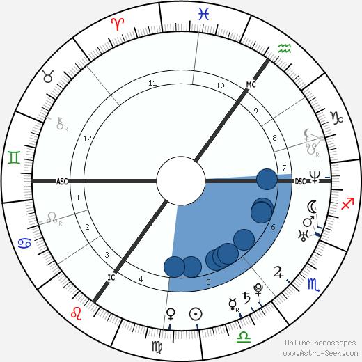Billie Piper wikipedia, horoscope, astrology, instagram