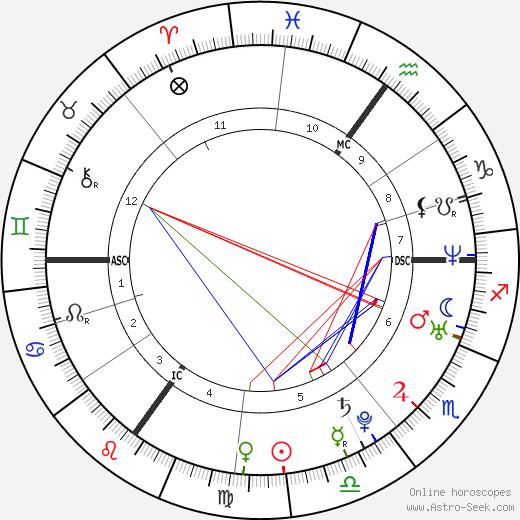 Billie Piper tema natale, oroscopo, Billie Piper oroscopi gratuiti, astrologia
