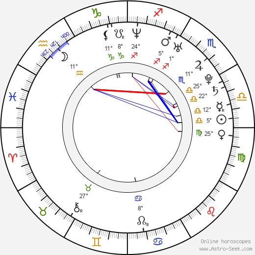Dustin Penner Биография в Википедии 2020, 2021