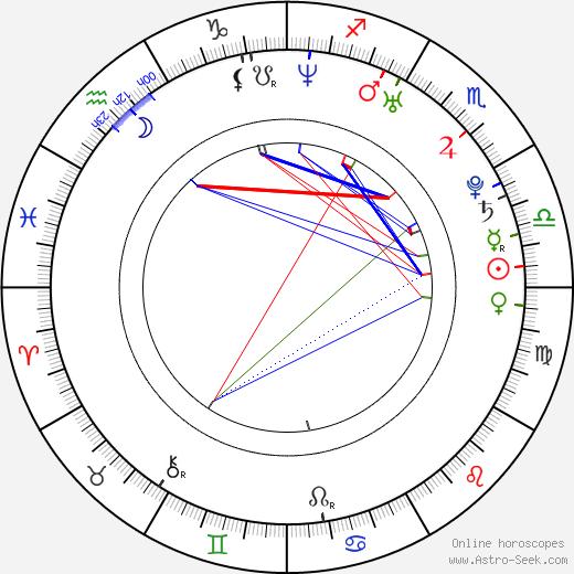 Дастин Пеннер Dustin Penner день рождения гороскоп, Dustin Penner Натальная карта онлайн