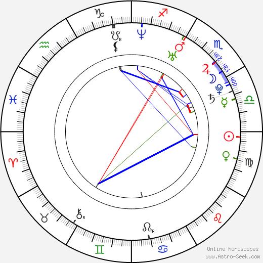 Gülcan Karahanci день рождения гороскоп, Gülcan Karahanci Натальная карта онлайн