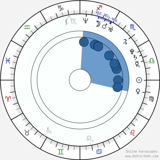 Ha-na Lee wikipedia, horoscope, astrology, instagram