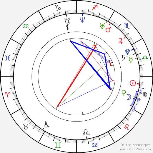 Hugo Toxxx день рождения гороскоп, Hugo Toxxx Натальная карта онлайн