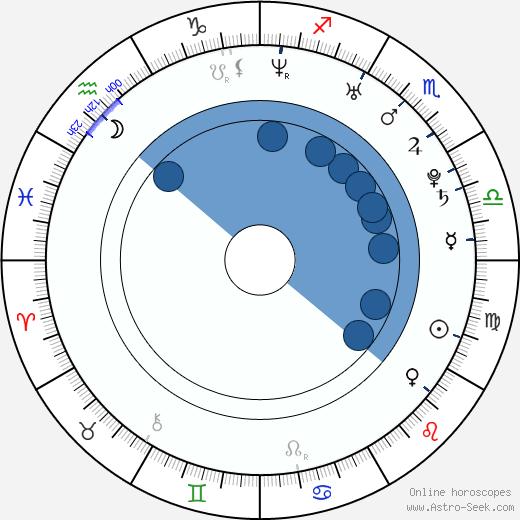 Jeffrey Buttle wikipedia, horoscope, astrology, instagram