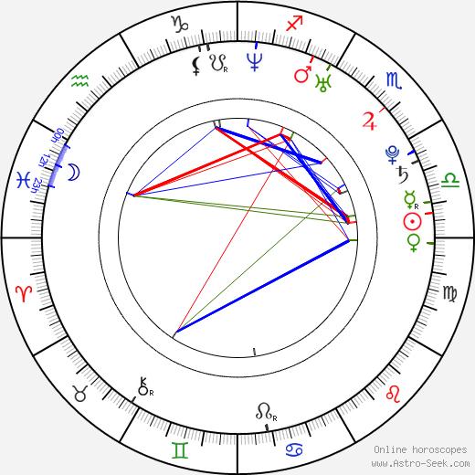 Kieran Culkin tema natale, oroscopo, Kieran Culkin oroscopi gratuiti, astrologia