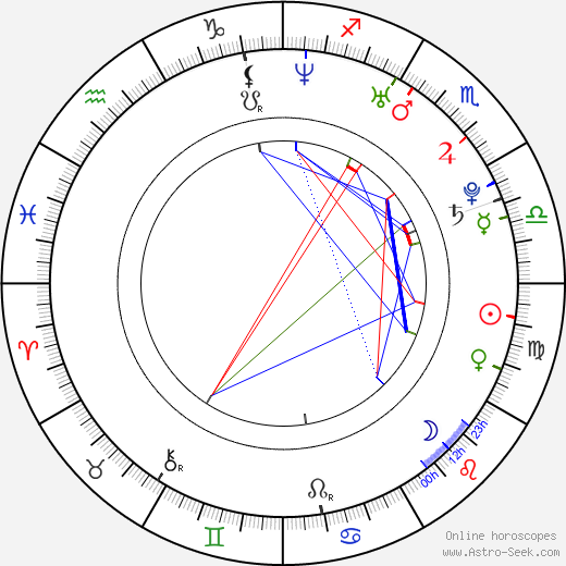 Kristen Renton astro natal birth chart, Kristen Renton horoscope, astrology
