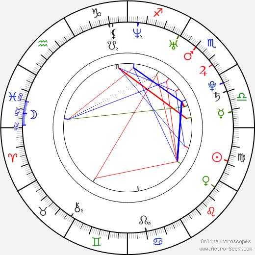 Lou Doillon birth chart, Lou Doillon astro natal horoscope, astrology
