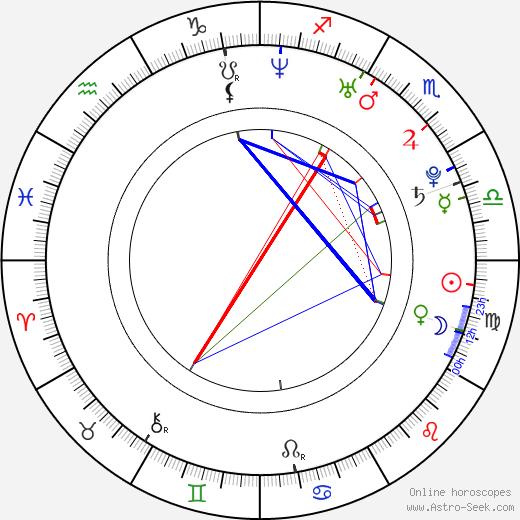 Marián Had birth chart, Marián Had astro natal horoscope, astrology