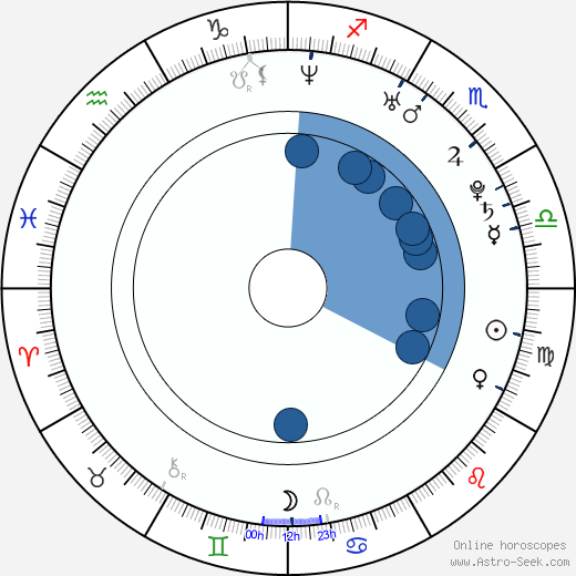 Michael Ray Fox wikipedia, horoscope, astrology, instagram