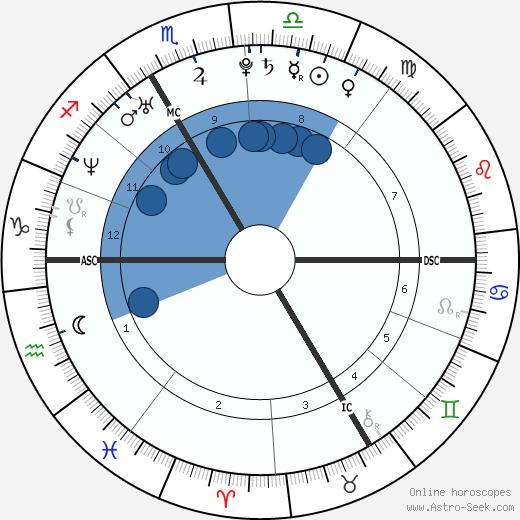 Nolwenn Leroy wikipedia, horoscope, astrology, instagram