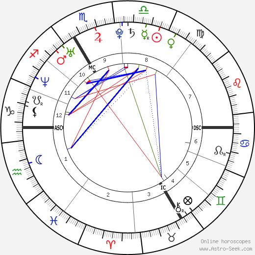 Nolwenn Leroy tema natale, oroscopo, Nolwenn Leroy oroscopi gratuiti, astrologia