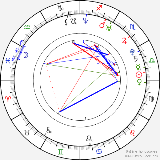 Pihla Viitala astro natal birth chart, Pihla Viitala horoscope, astrology