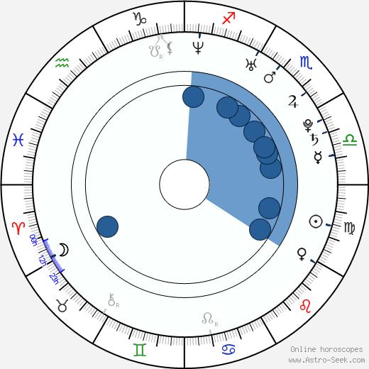 Race Wong wikipedia, horoscope, astrology, instagram