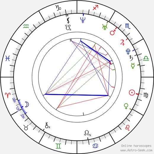 Race Wong день рождения гороскоп, Race Wong Натальная карта онлайн