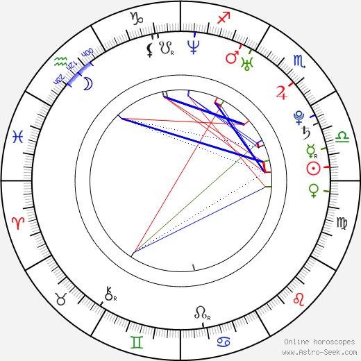 Ray Emery birth chart, Ray Emery astro natal horoscope, astrology