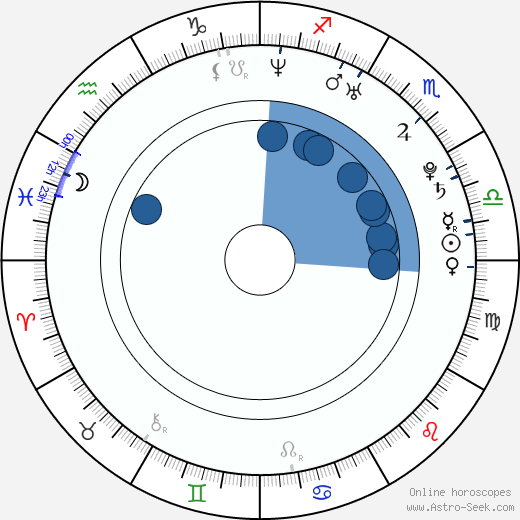Ryane Clowe wikipedia, horoscope, astrology, instagram