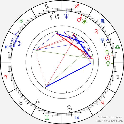 Ryane Clowe tema natale, oroscopo, Ryane Clowe oroscopi gratuiti, astrologia