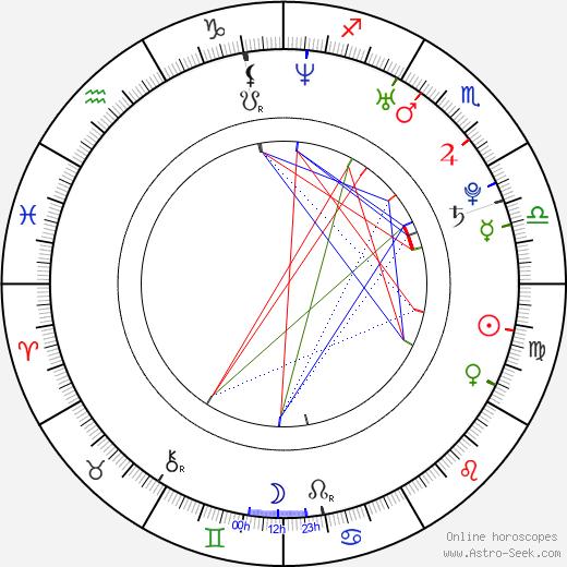 Shriya Saran birth chart, Shriya Saran astro natal horoscope, astrology