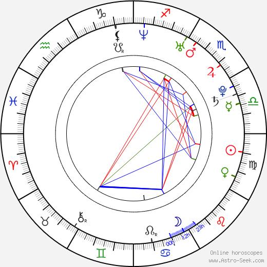 Сурая Soraya день рождения гороскоп, Soraya Натальная карта онлайн