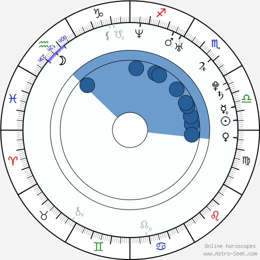 St. Vincent wikipedia, horoscope, astrology, instagram
