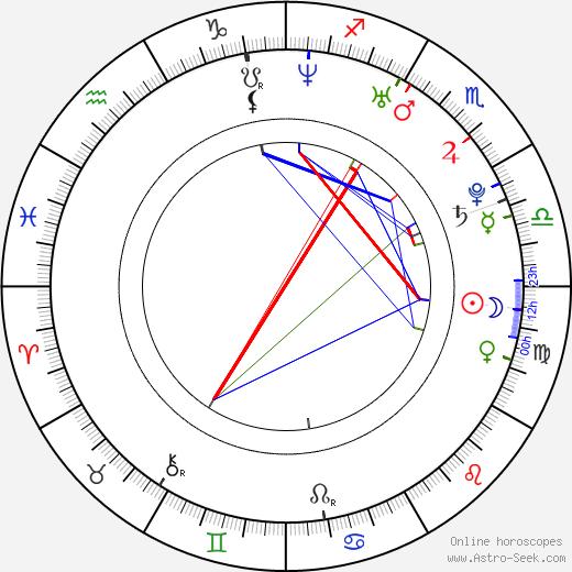 Stephen Barton astro natal birth chart, Stephen Barton horoscope, astrology