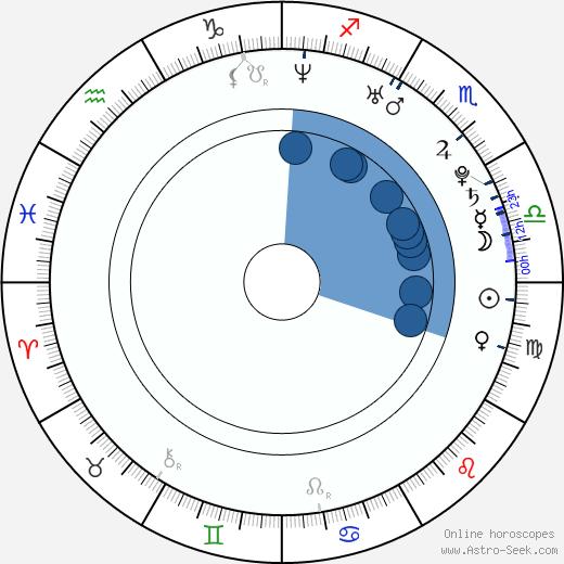 Ye-seul Han wikipedia, horoscope, astrology, instagram