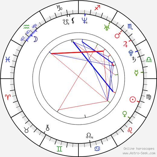 Zoe Lister Jones astro natal birth chart, Zoe Lister Jones horoscope, astrology