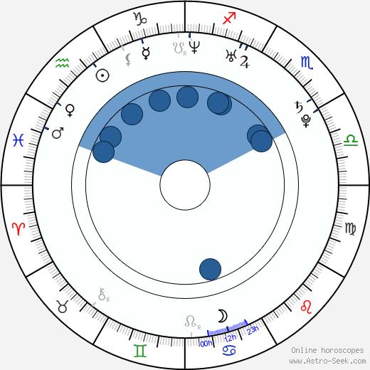 Adam Smith wikipedia, horoscope, astrology, instagram