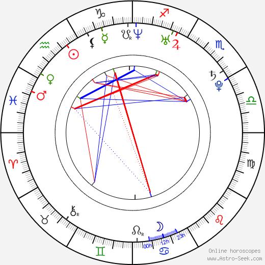 Adam Smith astro natal birth chart, Adam Smith horoscope, astrology