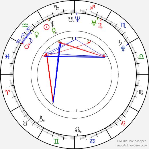 Alexandra Cheron astro natal birth chart, Alexandra Cheron horoscope, astrology
