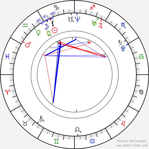 Alexandra Vaughan astro natal birth chart, Alexandra Vaughan horoscope, astrology