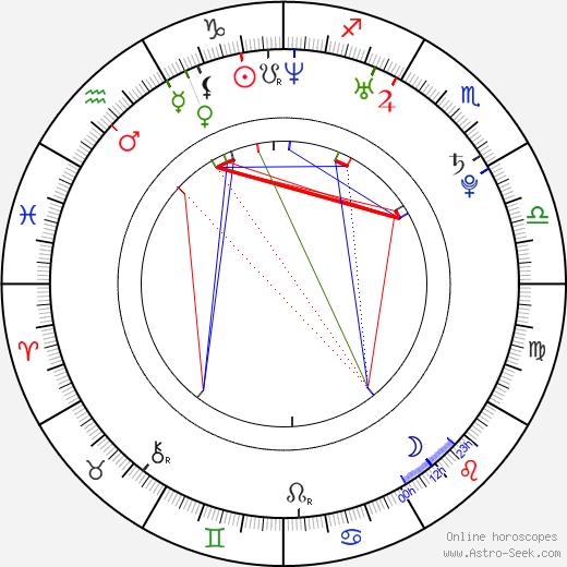 Ali Bastian birth chart, Ali Bastian astro natal horoscope, astrology