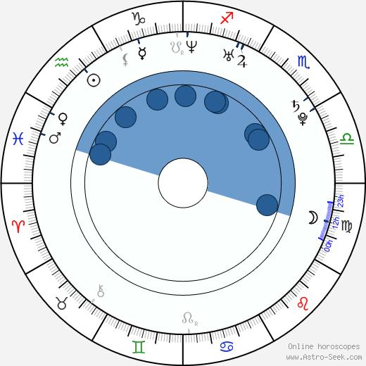 Belçim Bilgin wikipedia, horoscope, astrology, instagram