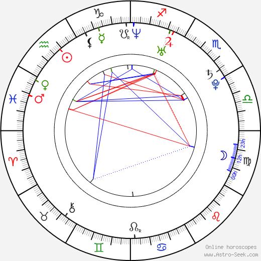 Belçim Bilgin astro natal birth chart, Belçim Bilgin horoscope, astrology