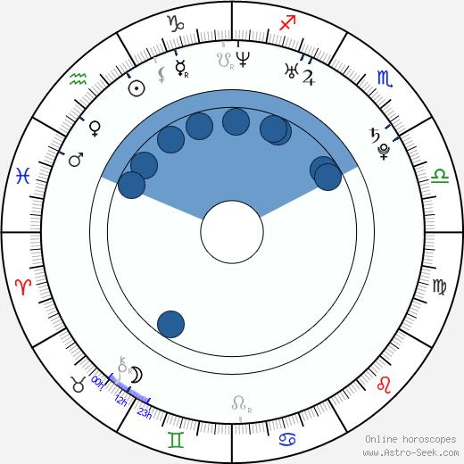Craig Horner wikipedia, horoscope, astrology, instagram