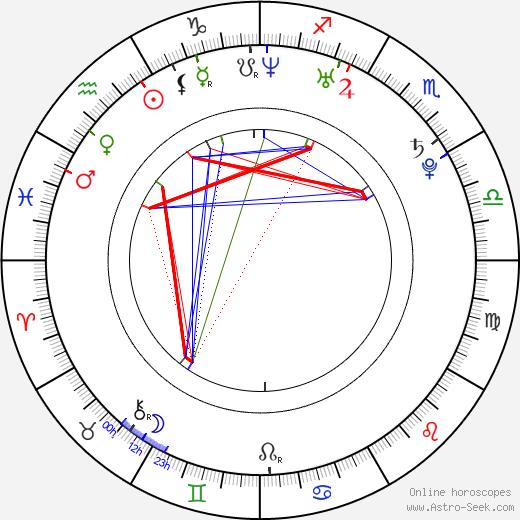 Крейг Хорнер Craig Horner день рождения гороскоп, Craig Horner Натальная карта онлайн