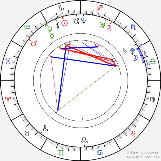 Cristina Rosato birth chart, Cristina Rosato astro natal horoscope, astrology