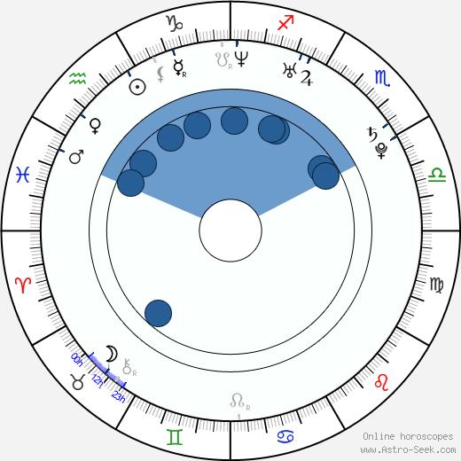 David Firth wikipedia, horoscope, astrology, instagram