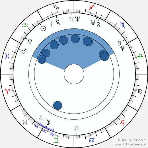 David Spaltro wikipedia, horoscope, astrology, instagram
