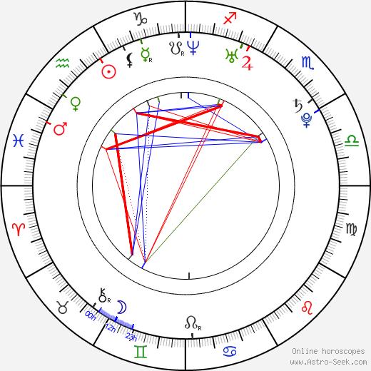David Spaltro tema natale, oroscopo, David Spaltro oroscopi gratuiti, astrologia