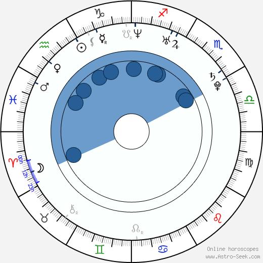 Geon Yu wikipedia, horoscope, astrology, instagram