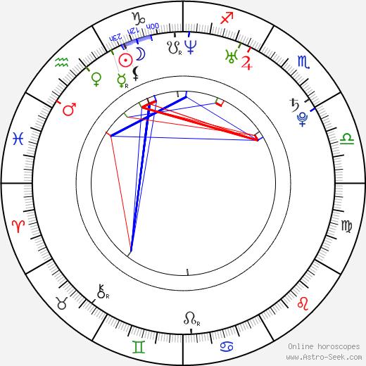 Imran Khan astro natal birth chart, Imran Khan horoscope, astrology
