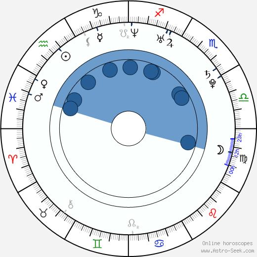 James Sutton wikipedia, horoscope, astrology, instagram