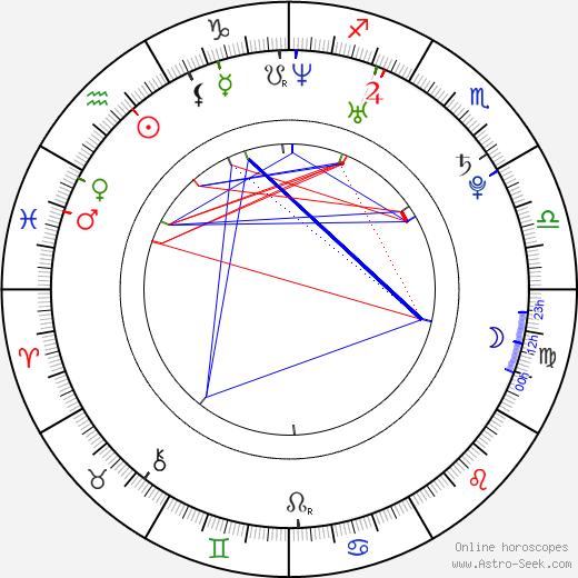 James Sutton день рождения гороскоп, James Sutton Натальная карта онлайн