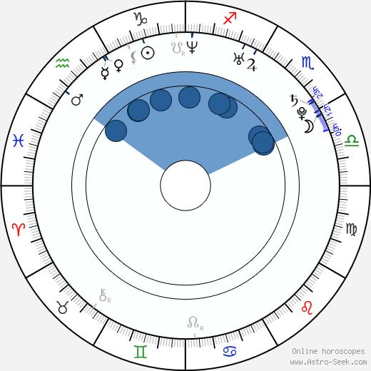 Ji-sung Koo wikipedia, horoscope, astrology, instagram