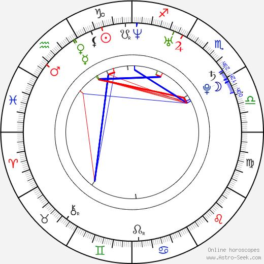 Ji-sung Koo birth chart, Ji-sung Koo astro natal horoscope, astrology