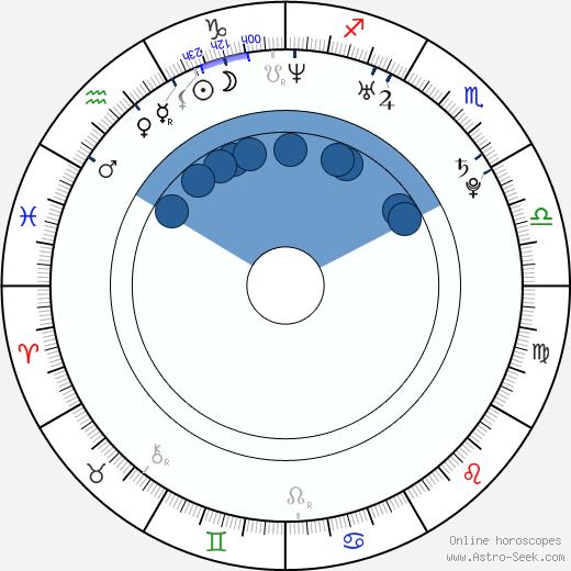 Julian Morris wikipedia, horoscope, astrology, instagram