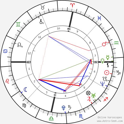 Kate Bosworth tema natale, oroscopo, Kate Bosworth oroscopi gratuiti, astrologia