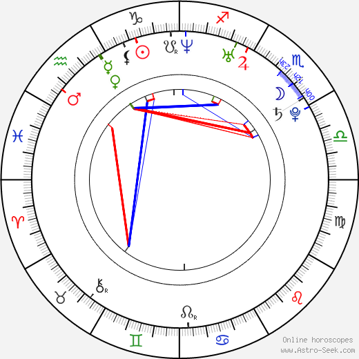 Kim Jong-Un astro natal birth chart, Kim Jong-Un horoscope, astrology